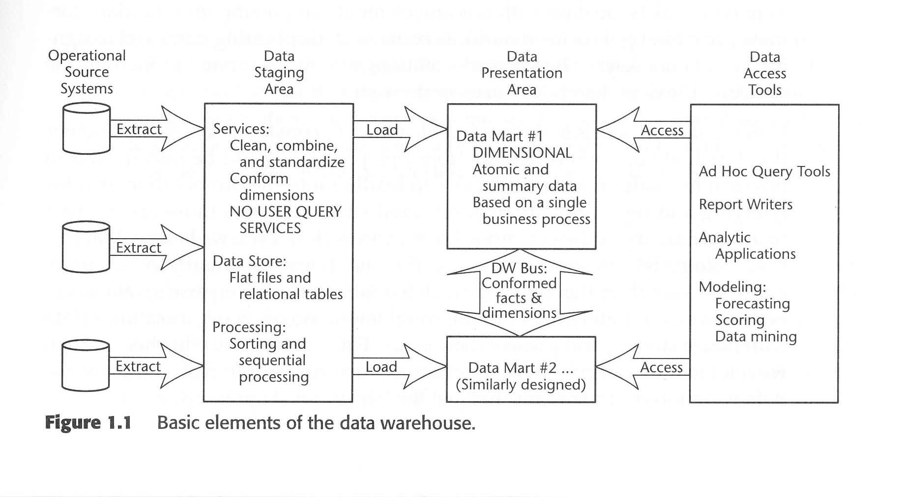 the data warehouse toolkit epub